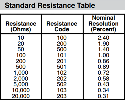 resistance code table