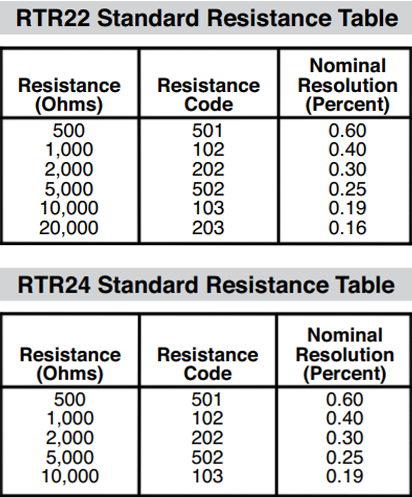 resistance code table rtr22